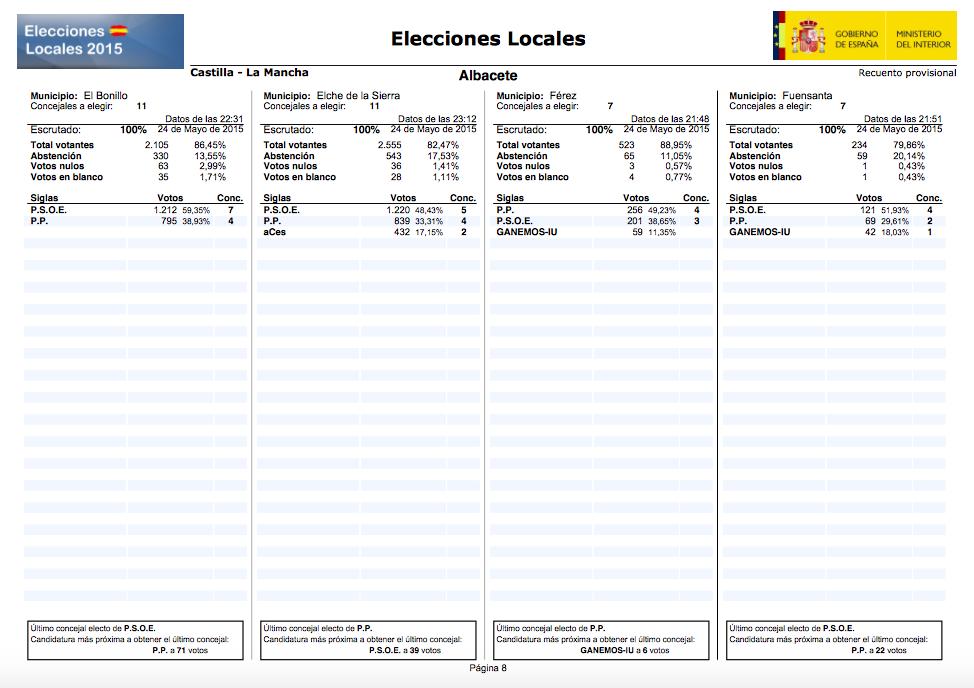 Municipales 2015 todos los resultados en los for Ministerio del interior resultados electorales