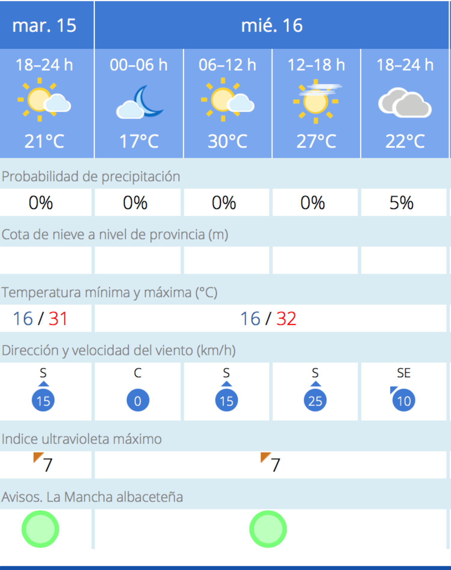 Albacete noticias