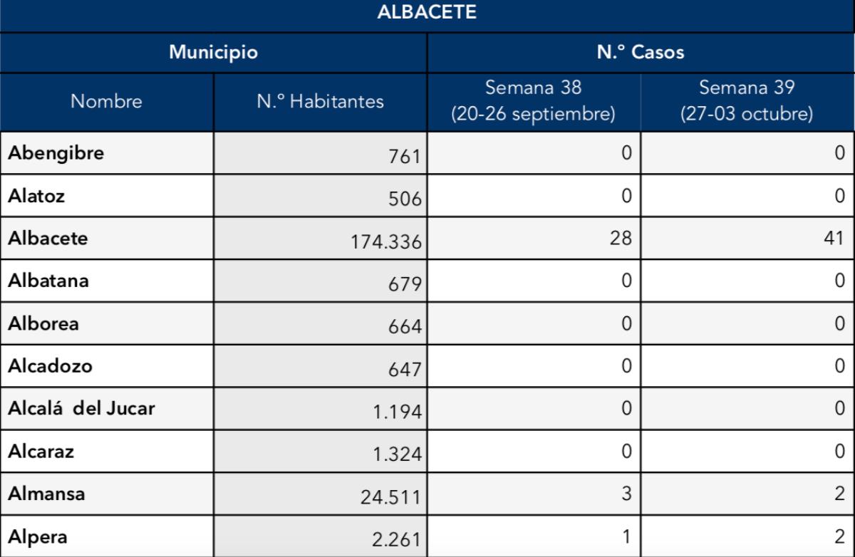 noticias sanidad albacete