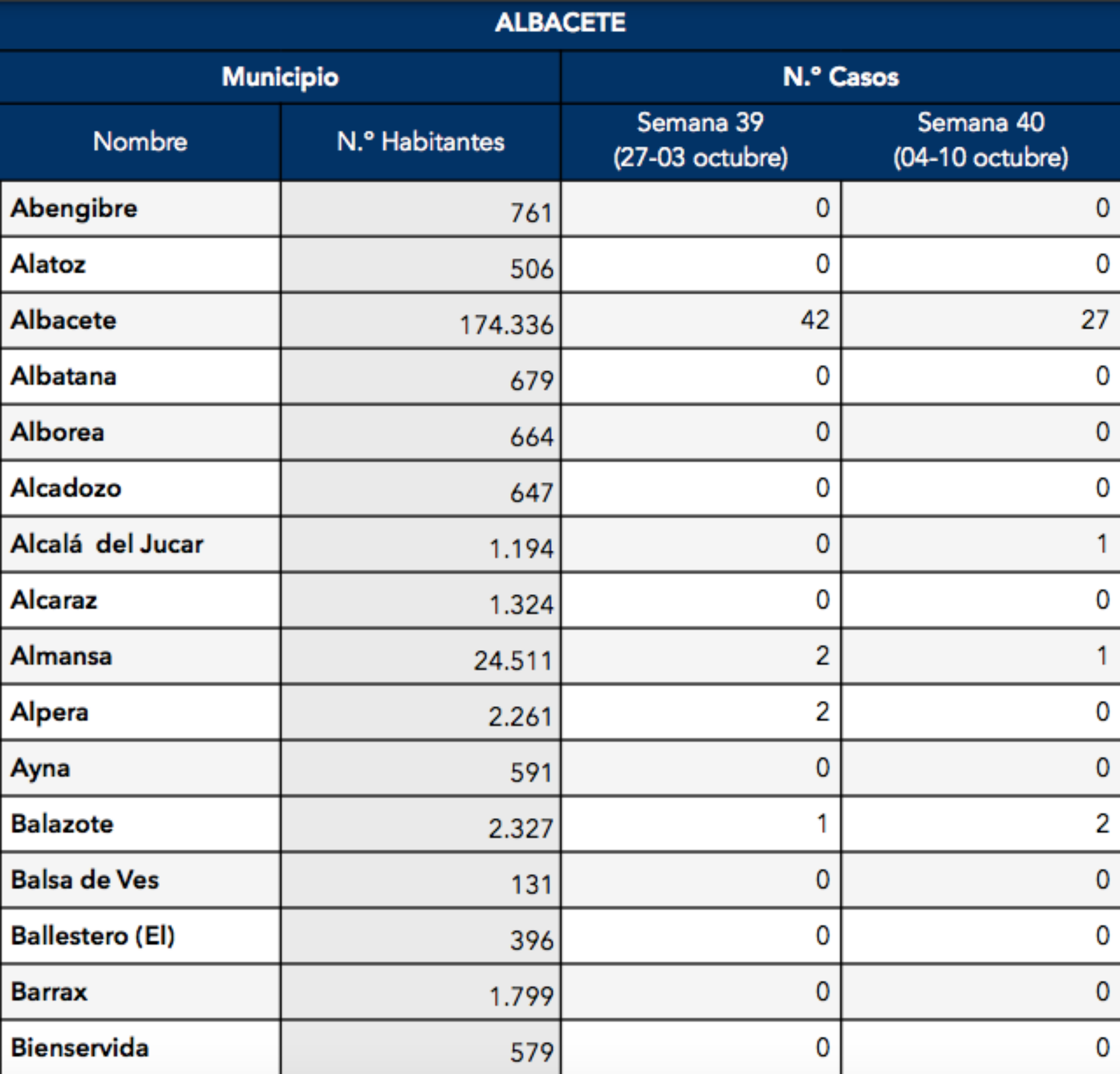 noticias coronavirus provincia albacete
